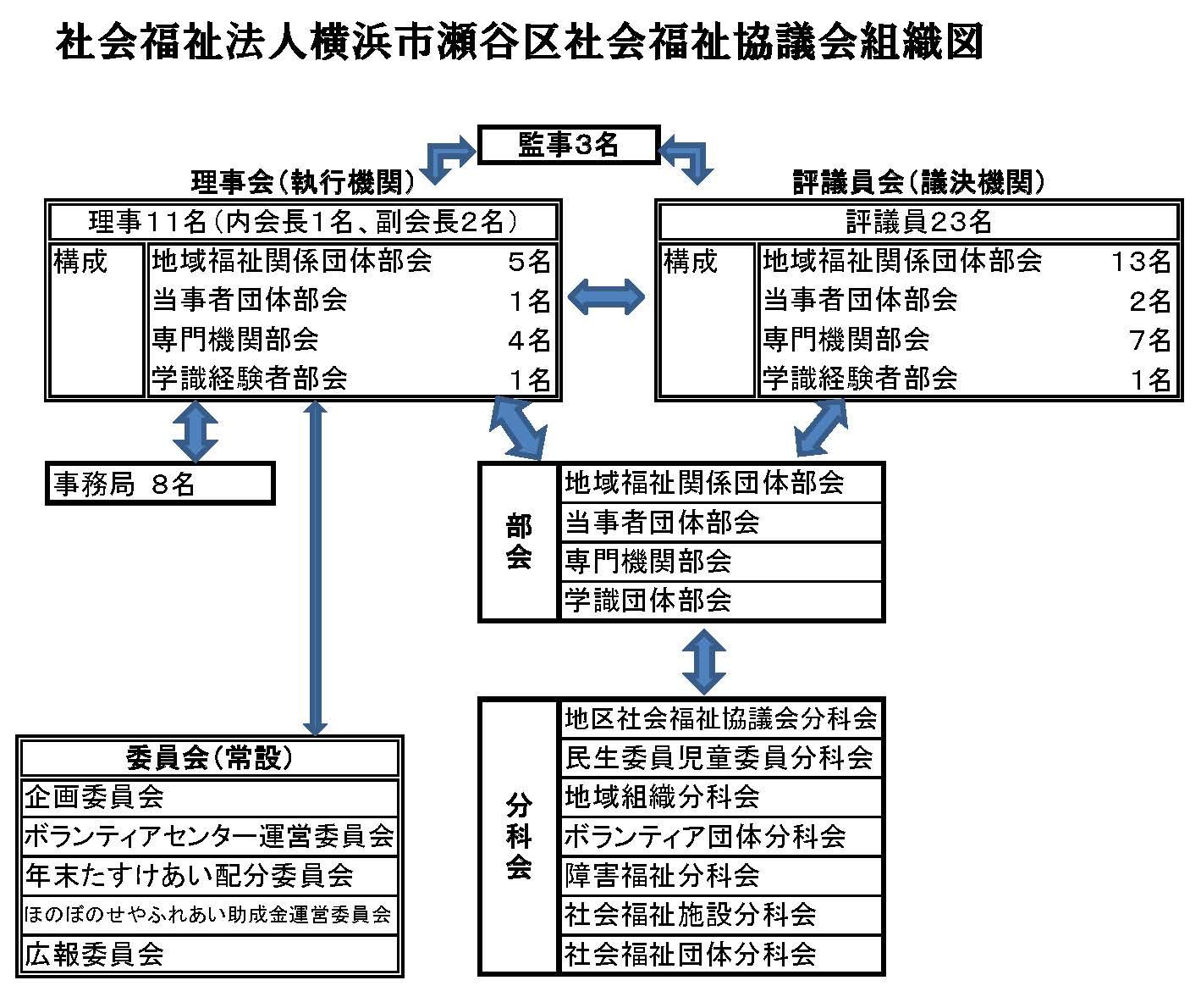 社協の構成